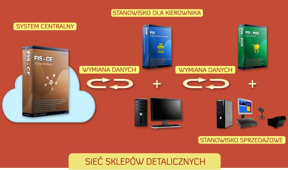 System centralny sieci sprzedaży