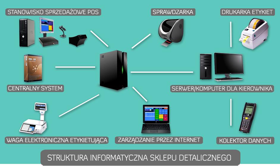 45777dc8ad12 Specjalistyczny system informatyczny pomaga w codziennym zarządzaniu oraz w  przetwarzaniu dużych ilości informacji